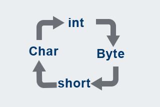 Data Types: Type conversion